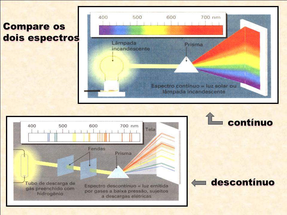 Compare os dois espectros contínuo descontínuo