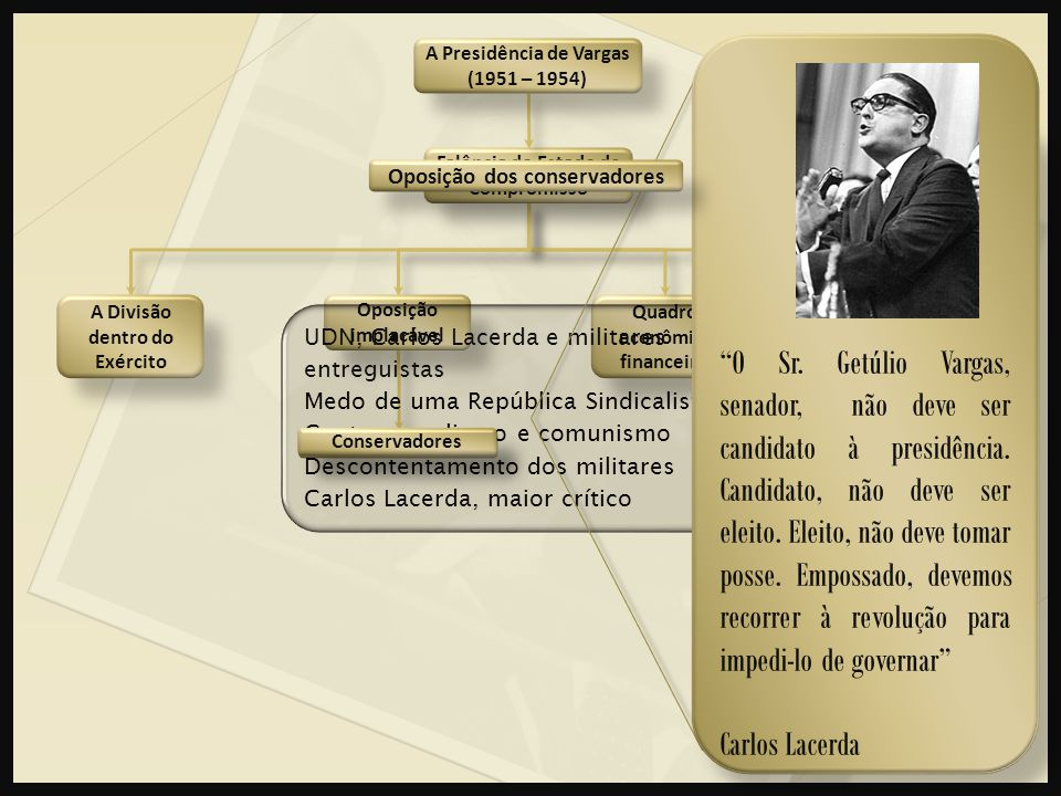 A Presidência de Vargas (1951 – 1954)