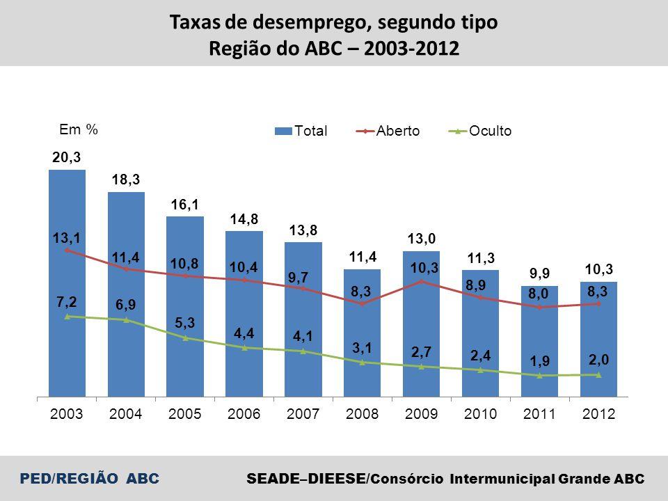 Taxas de desemprego, segundo tipo