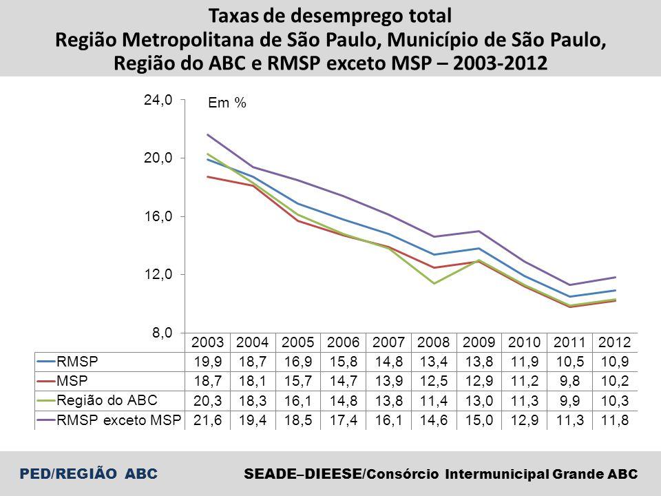 Taxas de desemprego total
