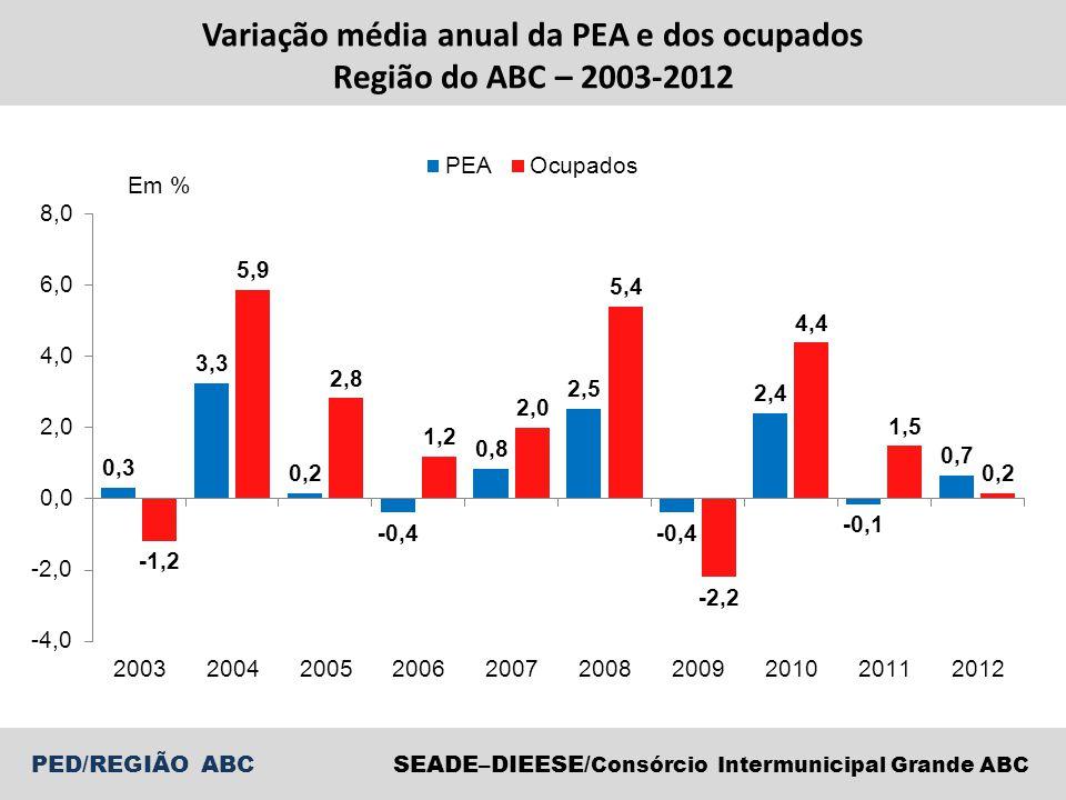 Variação média anual da PEA e dos ocupados