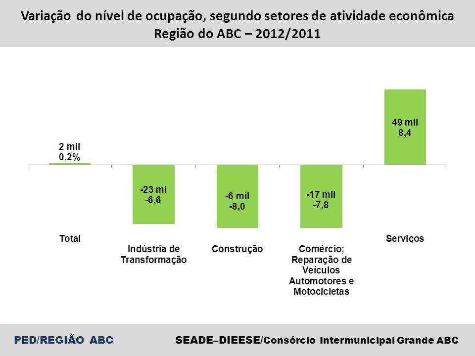 Variação do nível de ocupação, segundo setores de atividade econômica