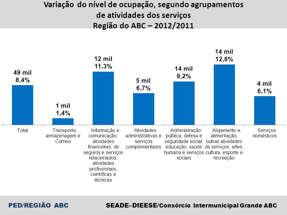Variação do nível de ocupação, segundo agrupamentos