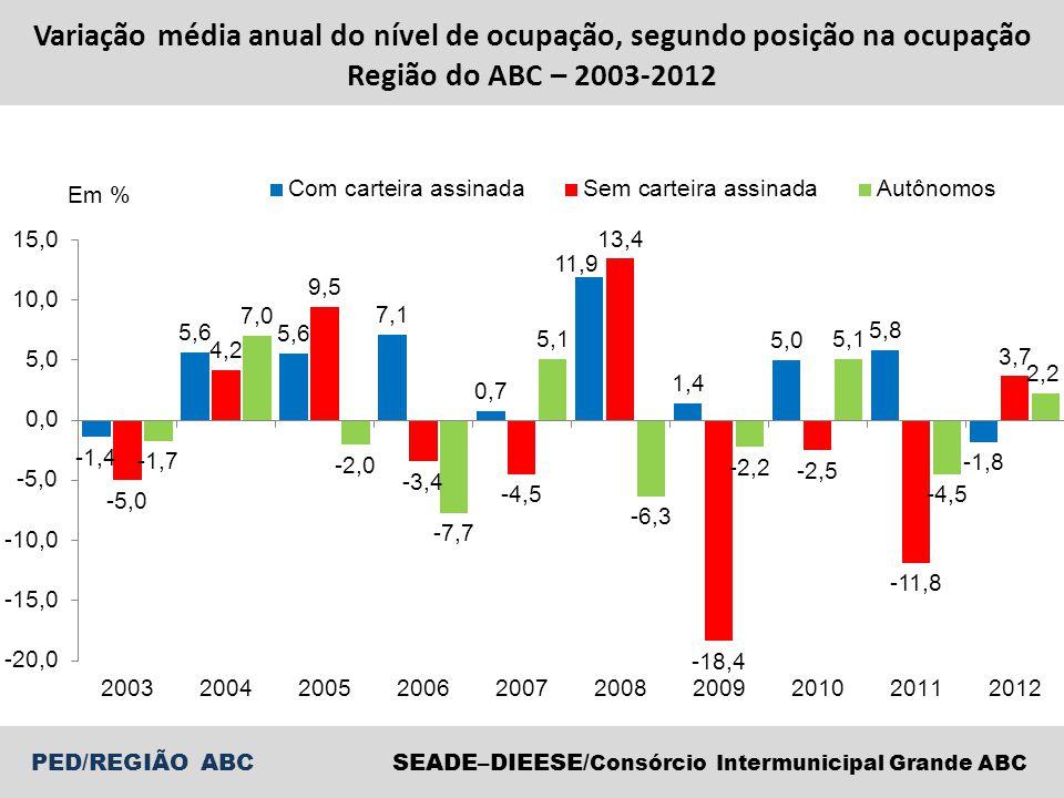 Variação média anual do nível de ocupação, segundo posição na ocupação