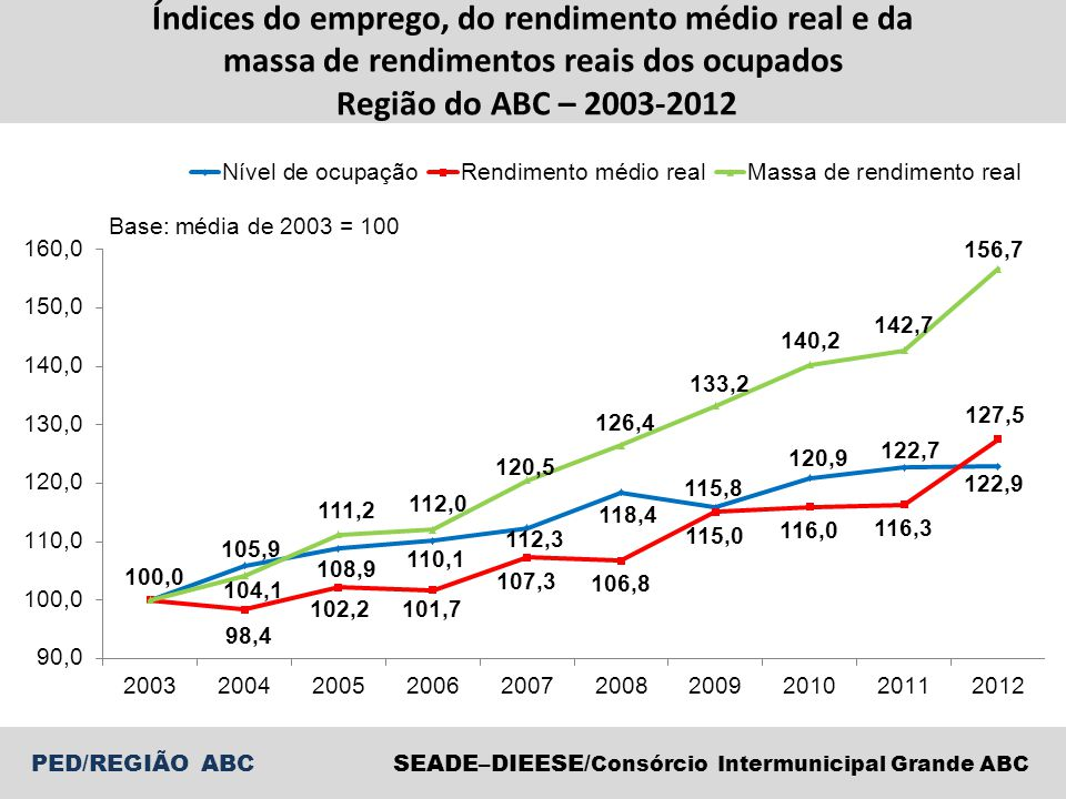 Índices do emprego, do rendimento médio real e da massa de rendimentos reais dos ocupados Região do ABC – 2003-2012