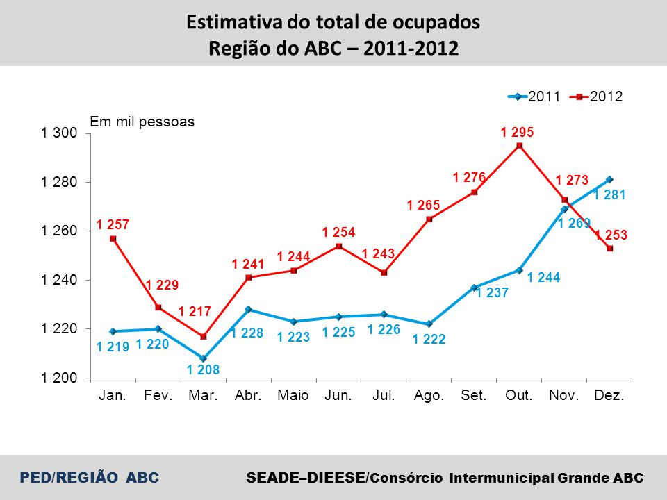 Estimativa do total de ocupados