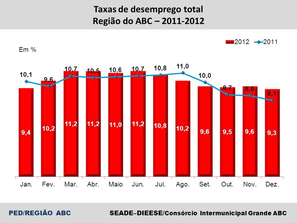 Taxas de desemprego total Região do ABC – 2011-2012