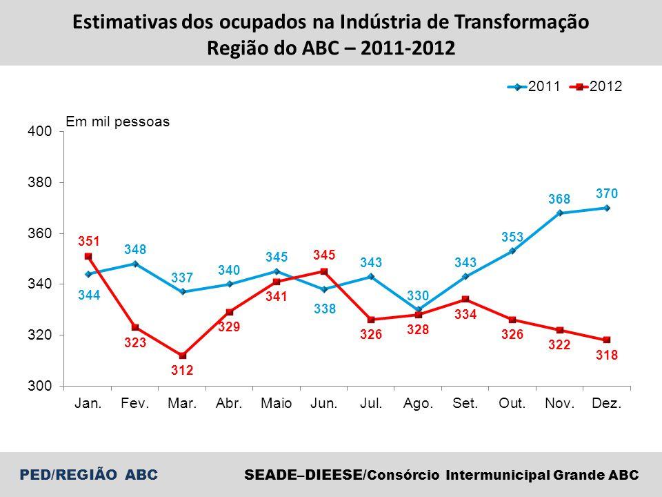 Estimativas dos ocupados na Indústria de Transformação