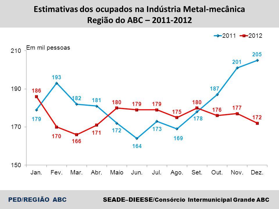 Estimativas dos ocupados na Indústria Metal-mecânica