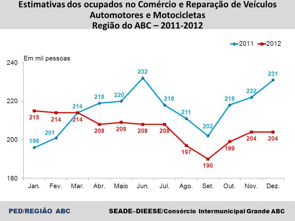 Estimativas dos ocupados no Comércio e Reparação de Veículos Automotores e Motocicletas