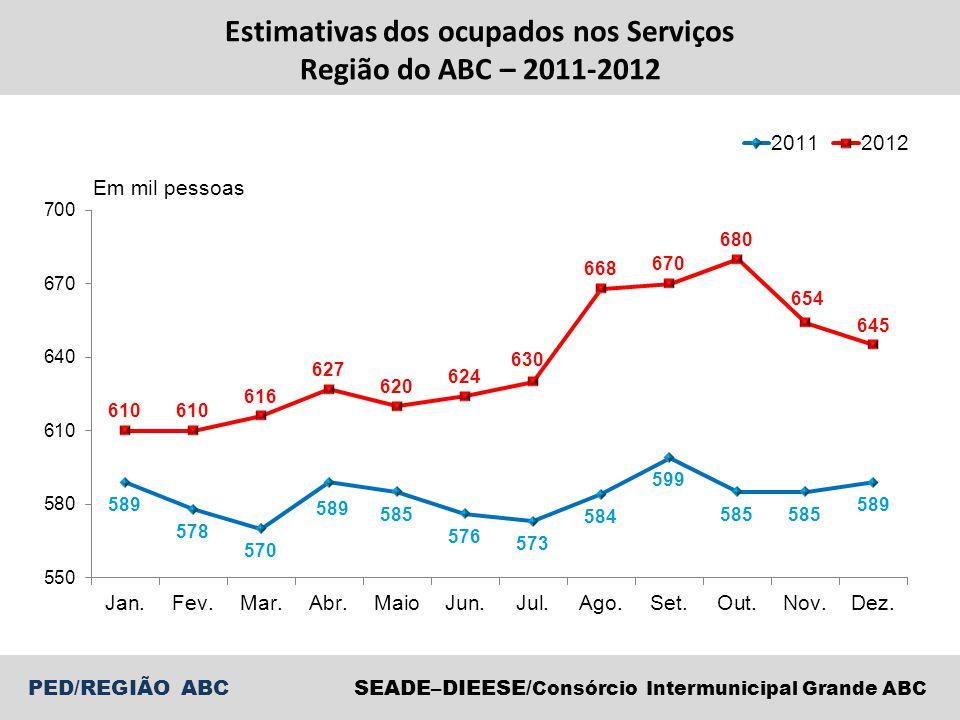 Estimativas dos ocupados nos Serviços