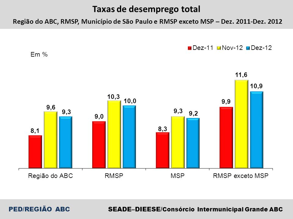Taxas de desemprego total Região do ABC, RMSP, Município de São Paulo e RMSP exceto MSP – Dez.