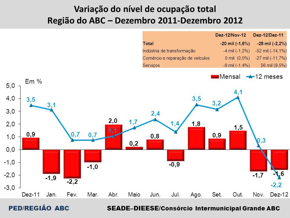 Variação do nível de ocupação total Região do ABC – Dezembro 2011-Dezembro 2012