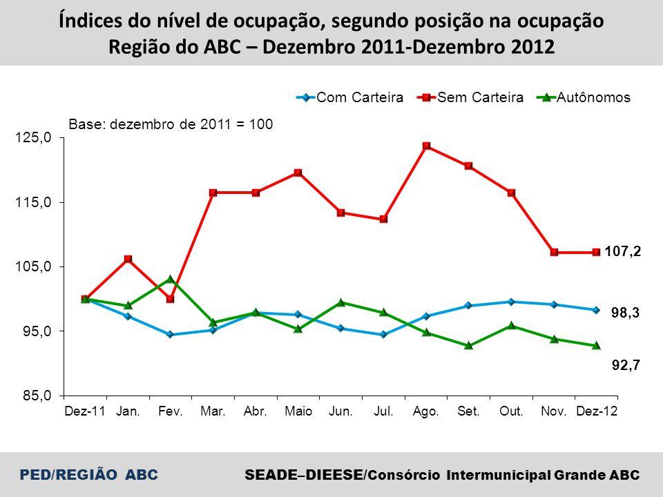 Índices do nível de ocupação, segundo posição na ocupação Região do ABC – Dezembro 2011-Dezembro 2012