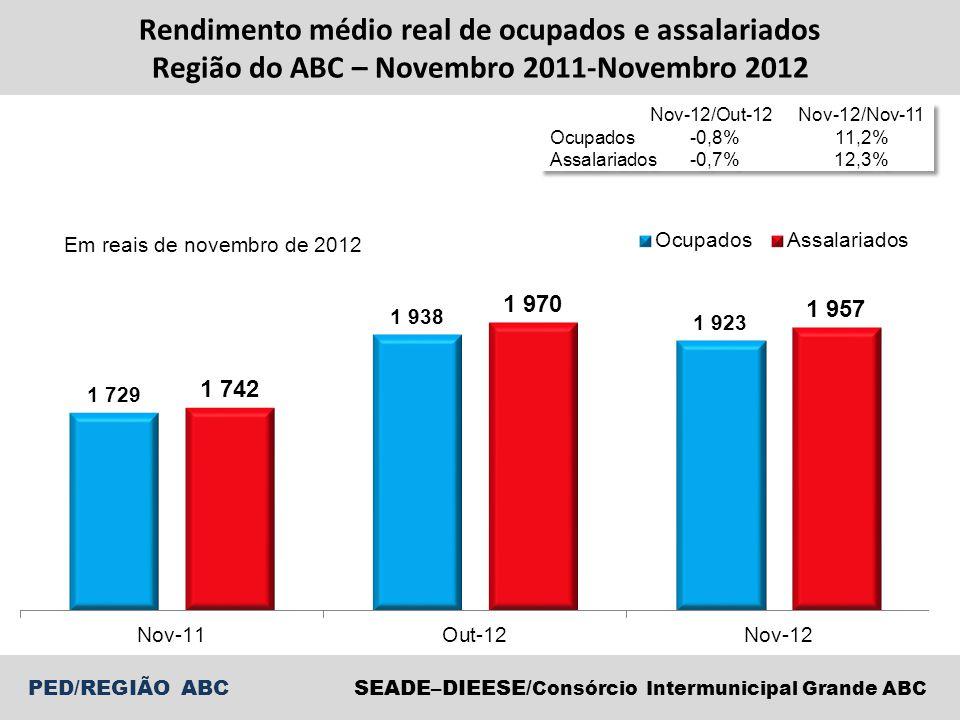 Rendimento médio real de ocupados e assalariados Região do ABC – Novembro 2011-Novembro 2012