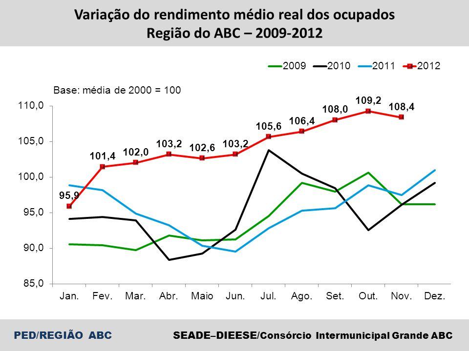 Variação do rendimento médio real dos ocupados Região do ABC – 2009-2012