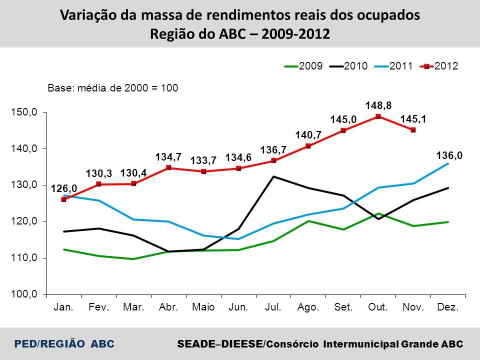 Variação da massa de rendimentos reais dos ocupados Região do ABC – 2009-2012
