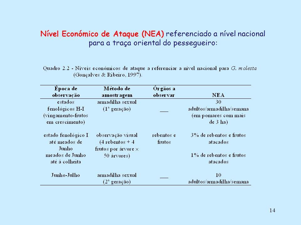 Nível Económico de Ataque (NEA) referenciado a nível nacional para a traça oriental do pessegueiro: