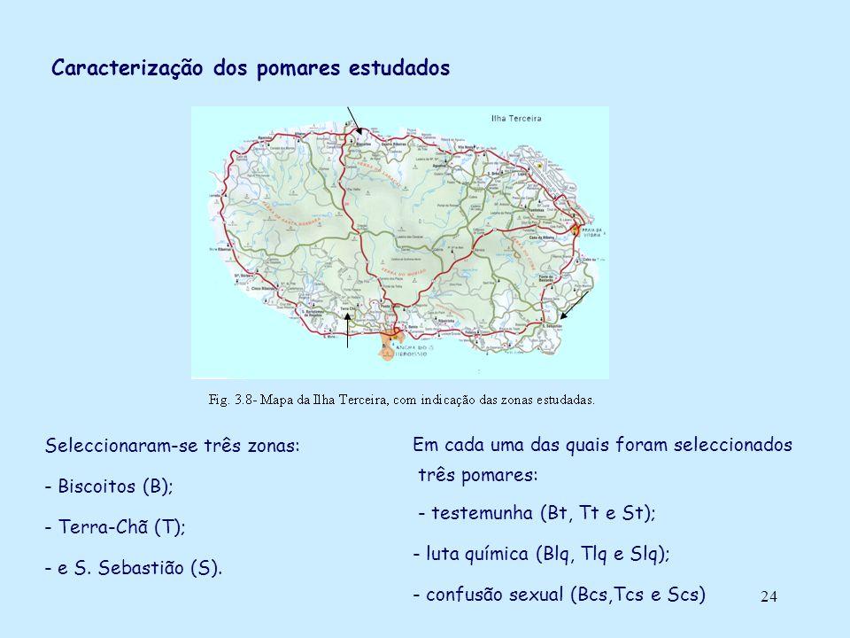 Caracterização dos pomares estudados