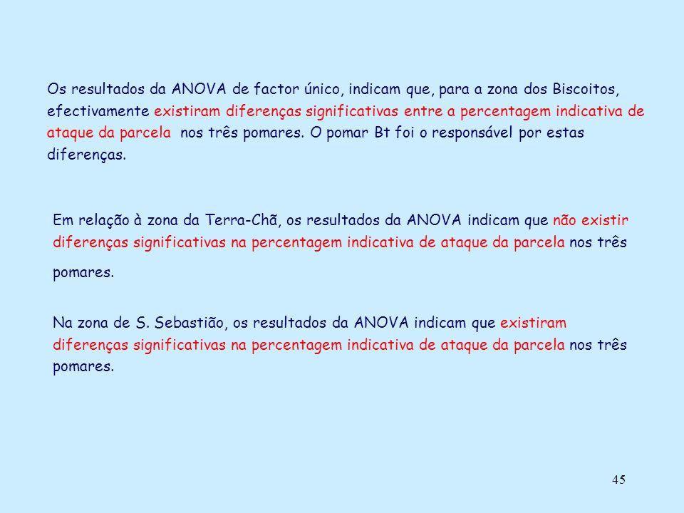 Os resultados da ANOVA de factor único, indicam que, para a zona dos Biscoitos, efectivamente existiram diferenças significativas entre a percentagem indicativa de ataque da parcela nos três pomares. O pomar Bt foi o responsável por estas diferenças.