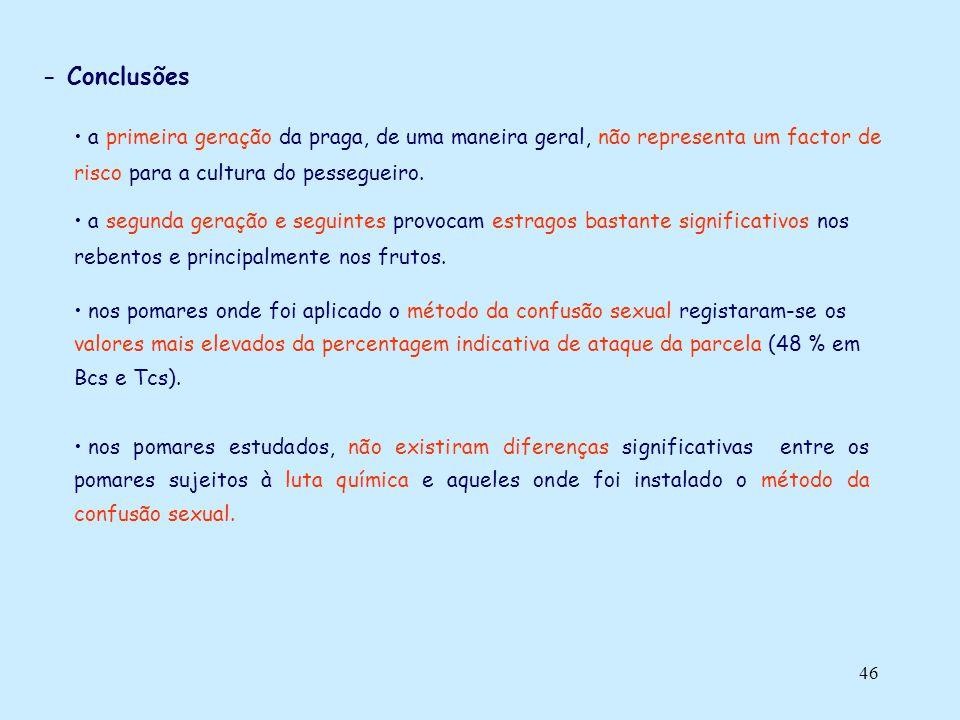 - Conclusões a primeira geração da praga, de uma maneira geral, não representa um factor de risco para a cultura do pessegueiro.