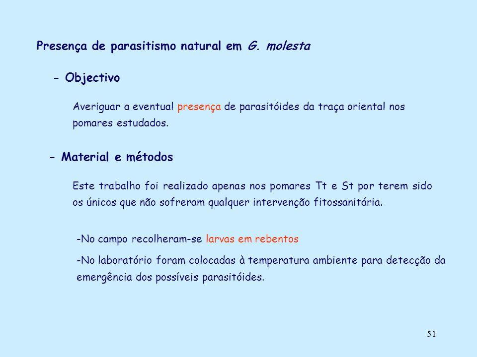 Presença de parasitismo natural em G. molesta