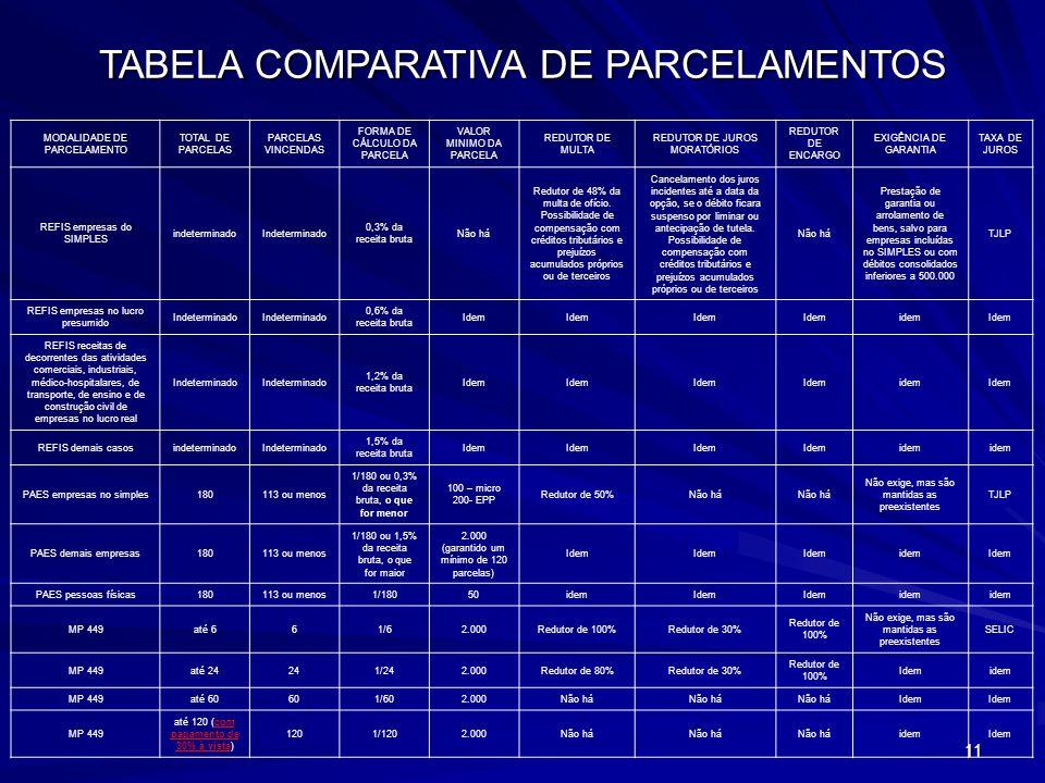 TABELA COMPARATIVA DE PARCELAMENTOS