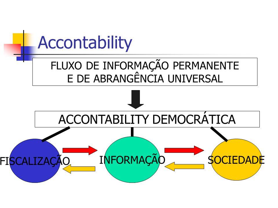 Accontability ACCONTABILITY DEMOCRÁTICA FLUXO DE INFORMAÇÃO PERMANENTE