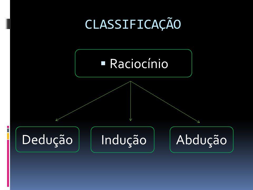 CLASSIFICAÇÃO Raciocínio Dedução Indução Abdução