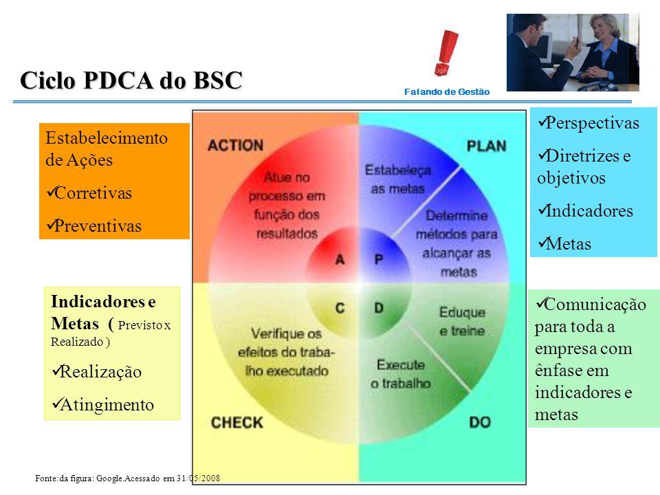 Ciclo PDCA do BSC Perspectivas Diretrizes e objetivos