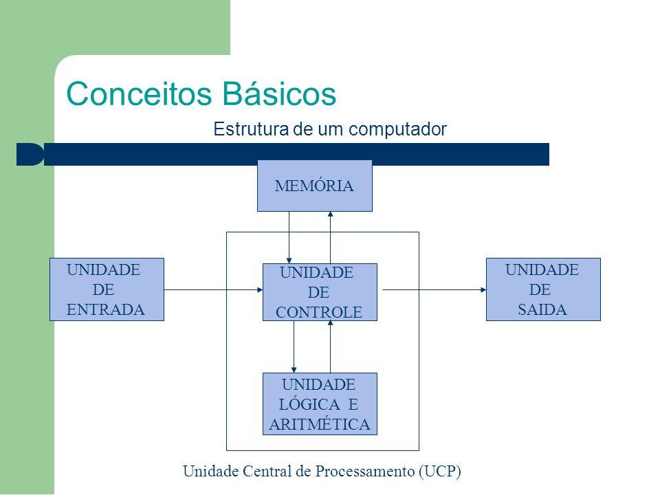 Estrutura de um computador