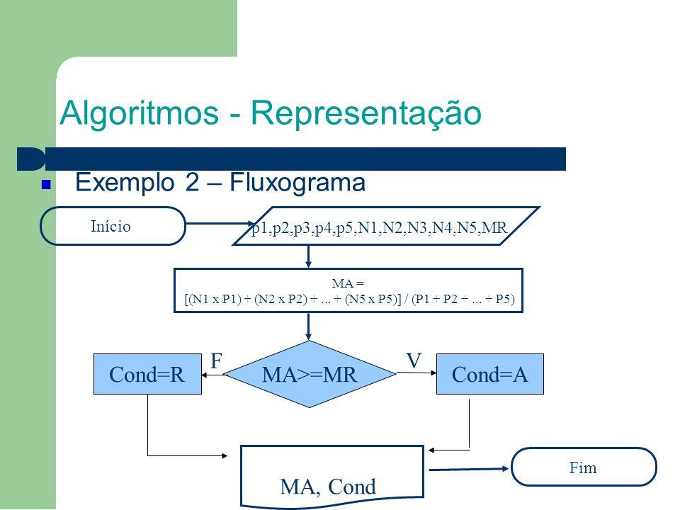 Algoritmos - Representação