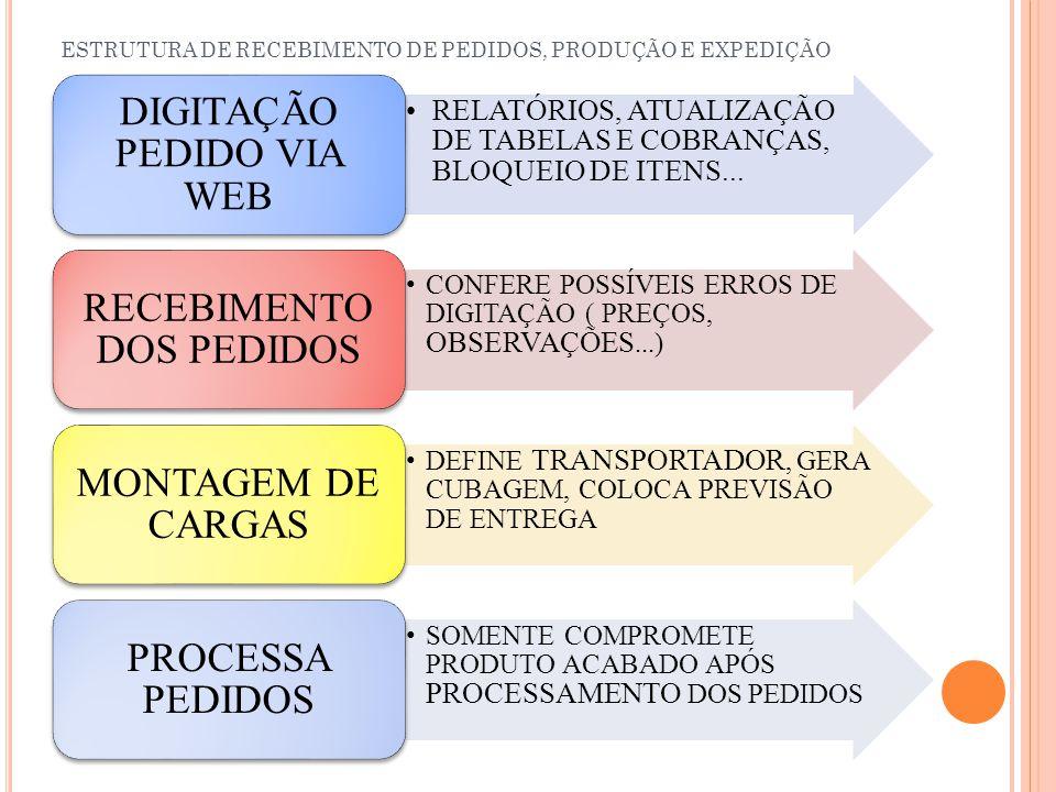 ESTRUTURA DE RECEBIMENTO DE PEDIDOS, PRODUÇÃO E EXPEDIÇÃO