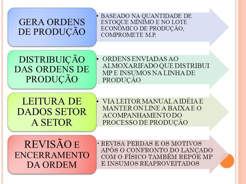 REVISÃO E ENCERRAMENTO DA ORDEM