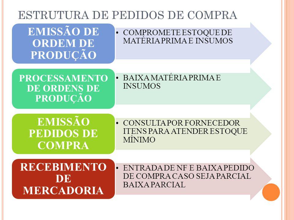 ESTRUTURA DE PEDIDOS DE COMPRA