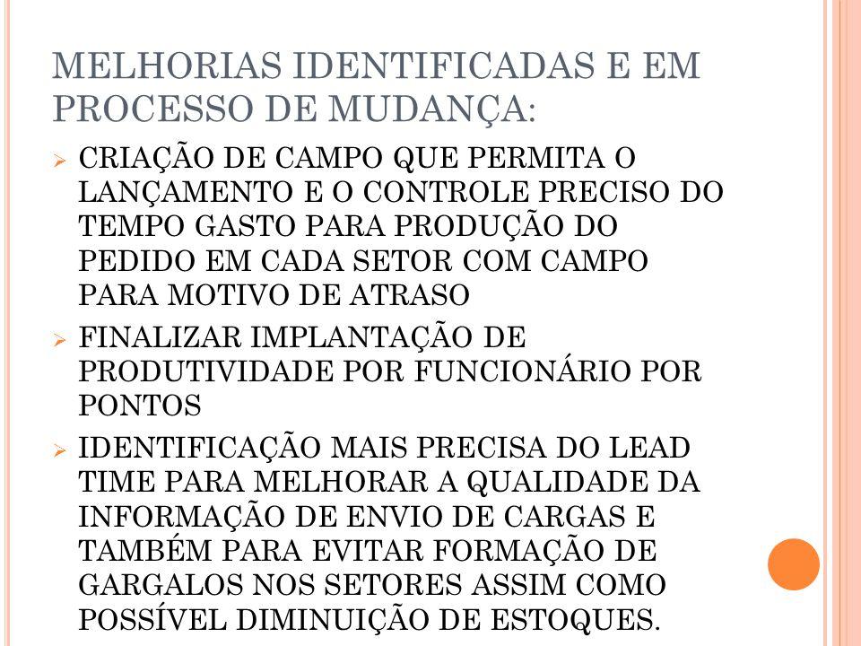 MELHORIAS IDENTIFICADAS E EM PROCESSO DE MUDANÇA: