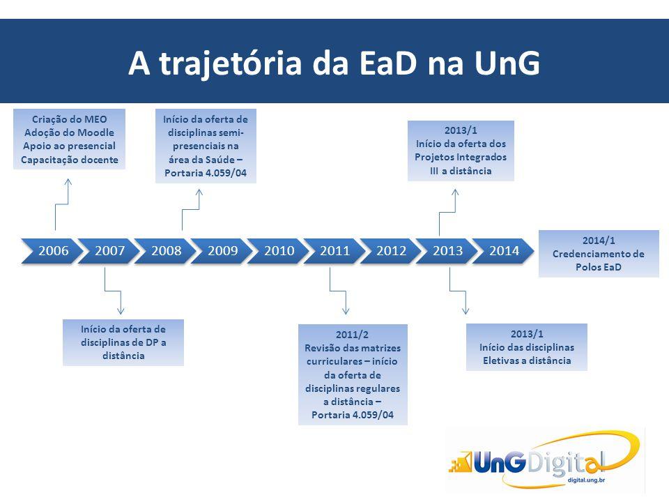 A trajetória da EaD na UnG