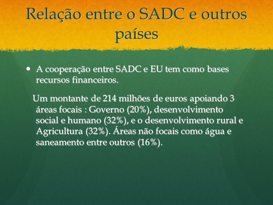 Relação entre o SADC e outros países