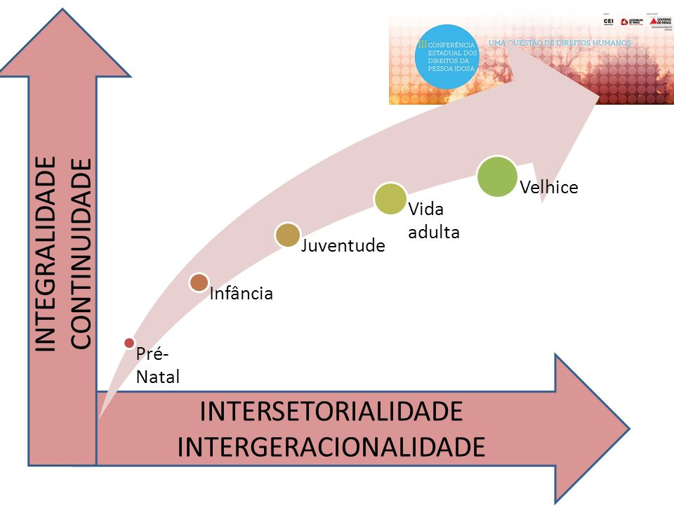 INTERGERACIONALIDADE