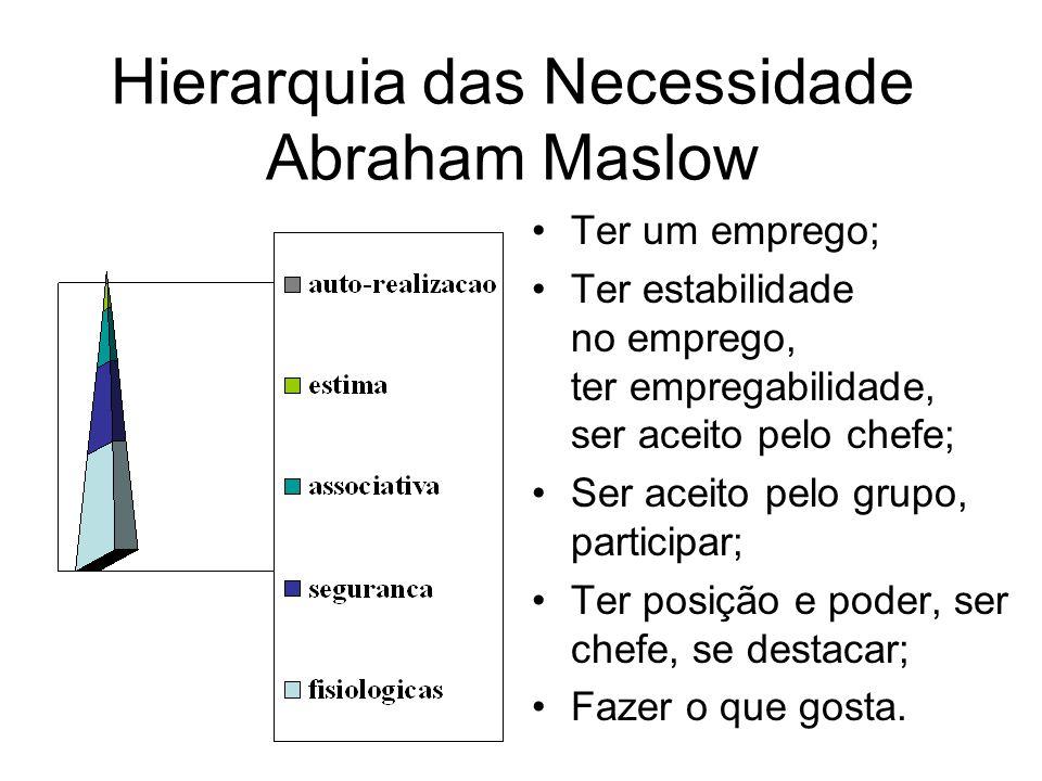 Hierarquia das Necessidade Abraham Maslow