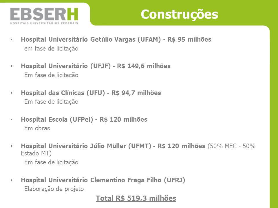 Construções Total R$ 519,3 milhões