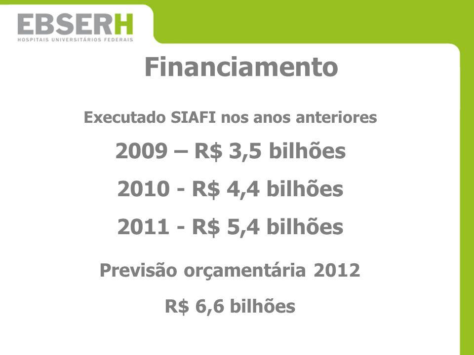 Executado SIAFI nos anos anteriores Previsão orçamentária 2012