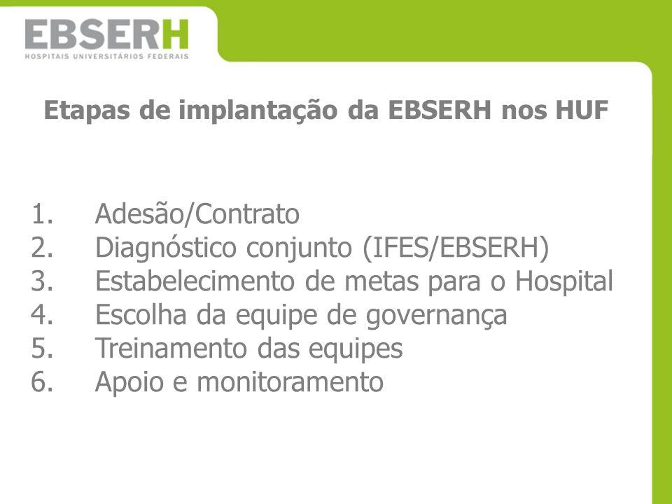 Etapas de implantação da EBSERH nos HUF