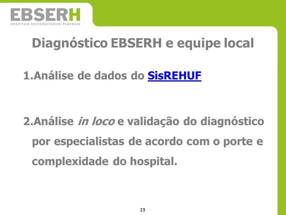 Diagnóstico EBSERH e equipe local