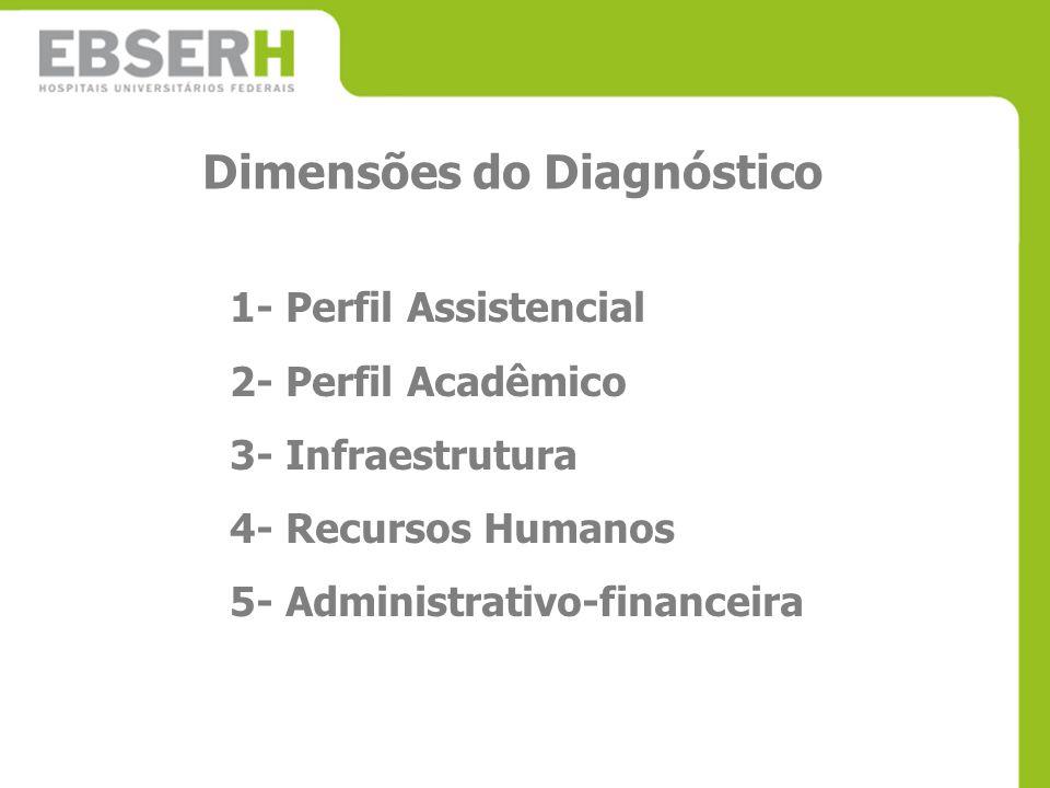 Dimensões do Diagnóstico