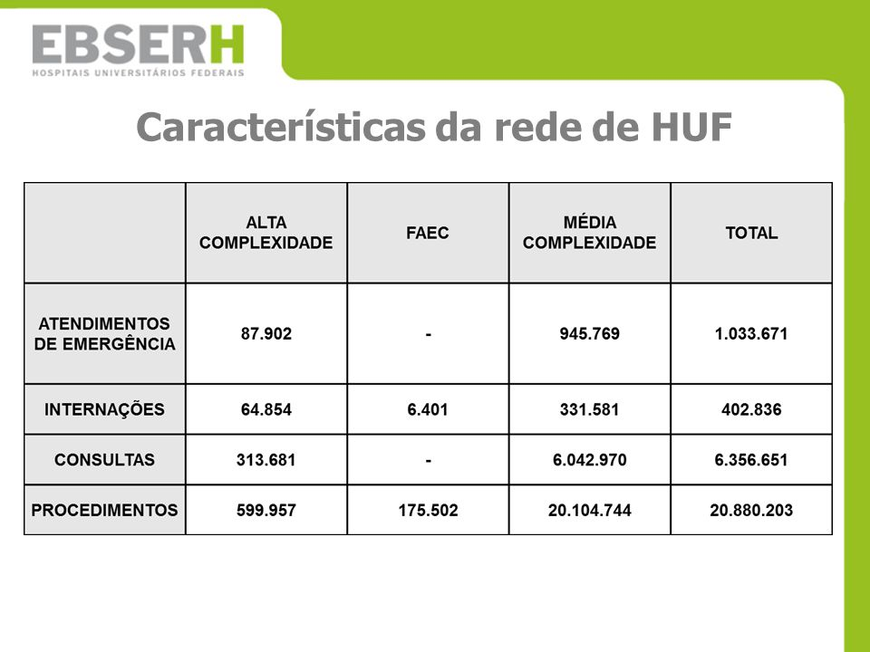Características da rede de HUF