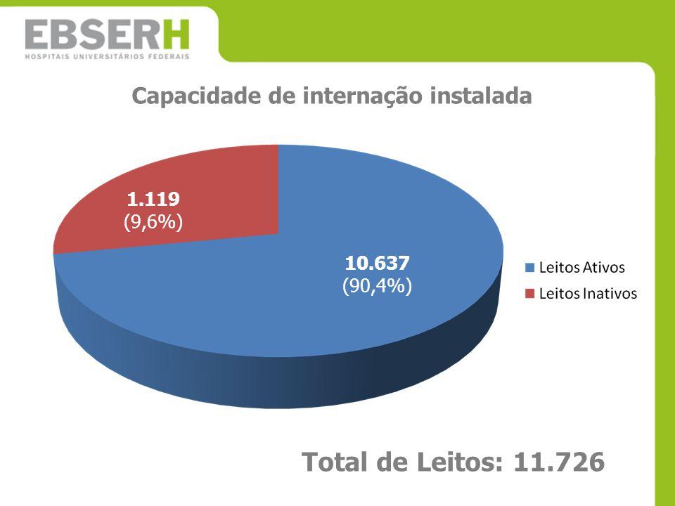Total de Leitos: 11.726 Capacidade de internação instalada 1.119