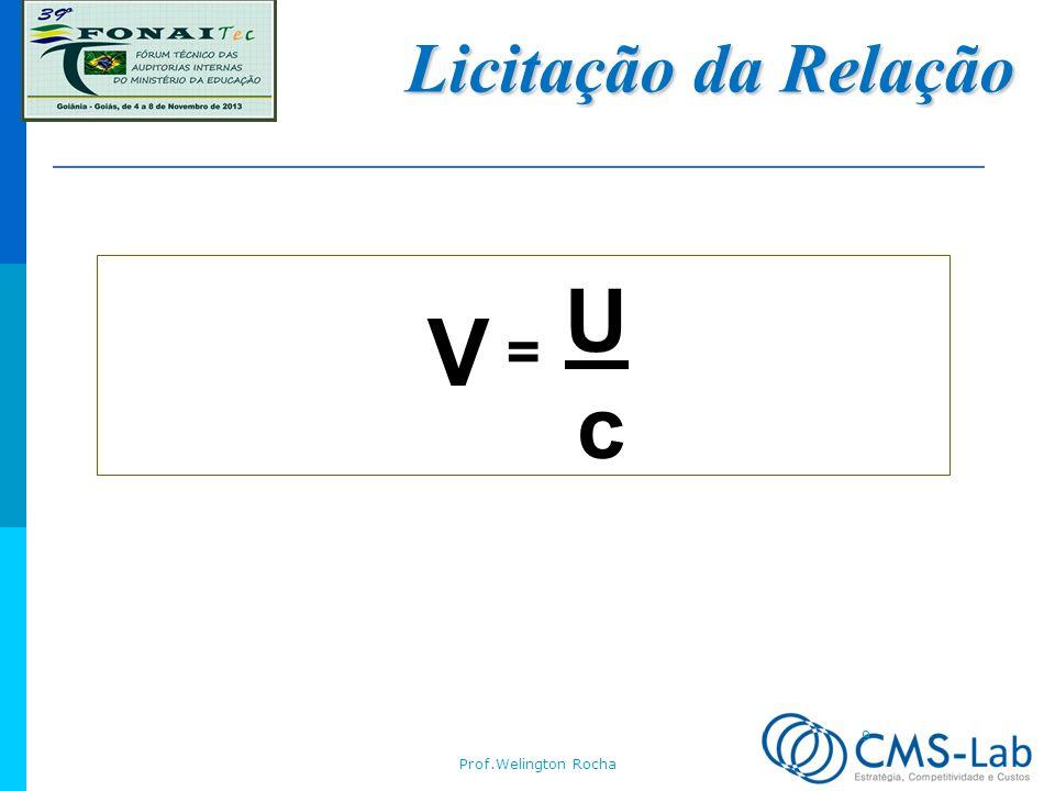 Licitação da Relação V = U c Prof.Welington Rocha