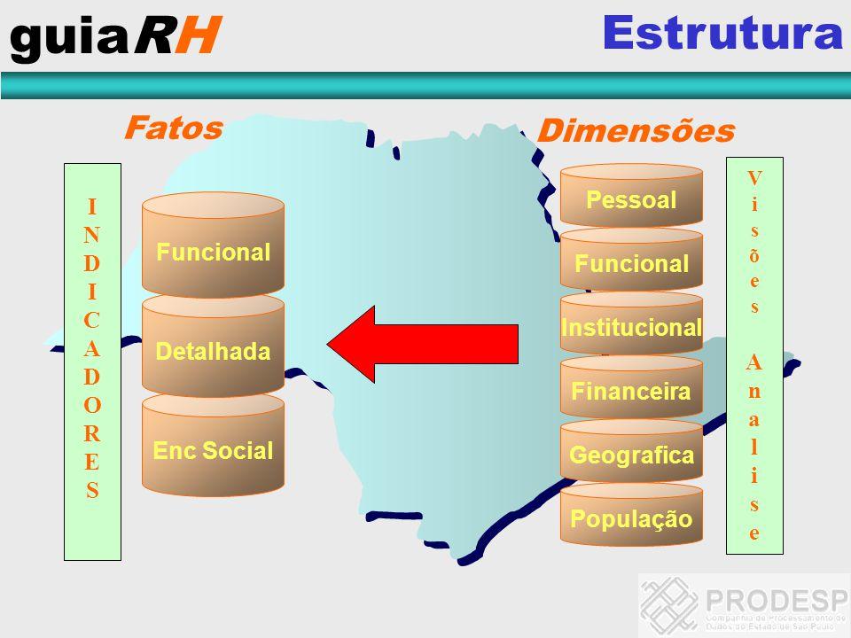 guiaRH Estrutura Fatos Dimensões Pessoal I N D Funcional C Funcional A