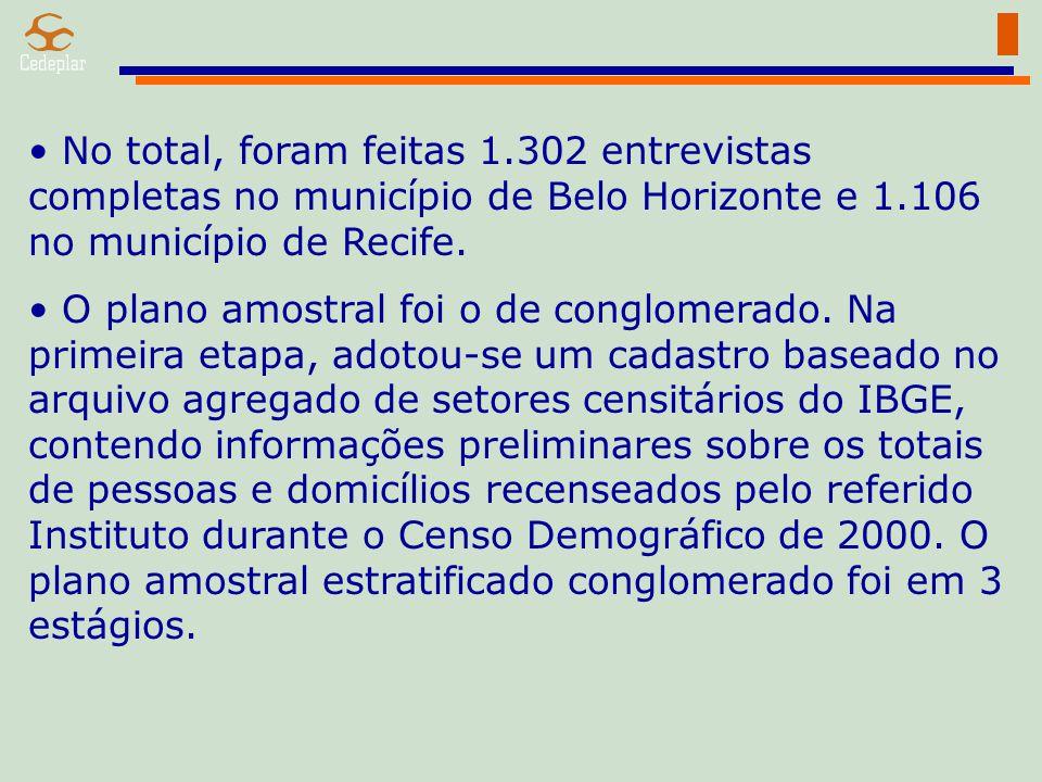 No total, foram feitas 1.302 entrevistas completas no município de Belo Horizonte e 1.106 no município de Recife.
